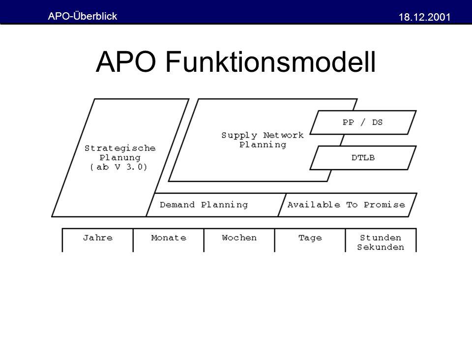 APO-Überblick 18.12.2001 liveCache Performancekritische Routinen laufen im Adreßraum des liveCache- Verwaltungssystems Kein starker Datentransfer zwischen den Anwendungen Zielsetzung = höhere Performance