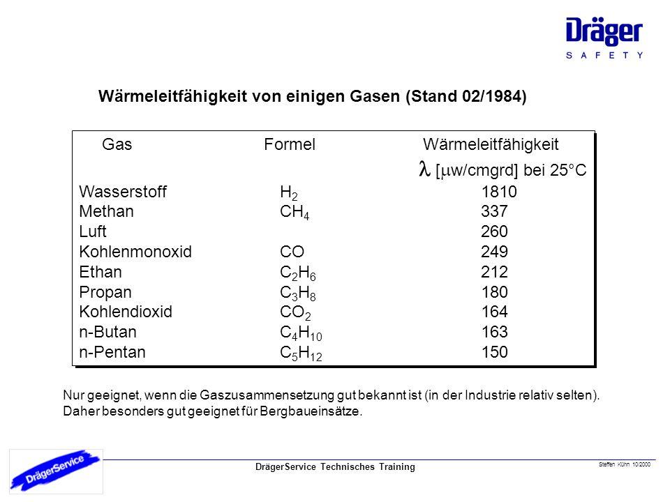 DrägerService Technisches Training Steffen Kühn 10/2000 Wärmeleitfähigkeit von einigen Gasen (Stand 02/1984) Gas Formel Wärmeleitfähigkeit [ w/cmgrd] bei 25°C WasserstoffH 2 1810 MethanCH 4 337 Luft260 KohlenmonoxidCO249 EthanC 2 H 6 212 PropanC 3 H 8 180 KohlendioxidCO 2 164 n-ButanC 4 H 10 163 n-PentanC 5 H 12 150 Nur geeignet, wenn die Gaszusammensetzung gut bekannt ist (in der Industrie relativ selten).
