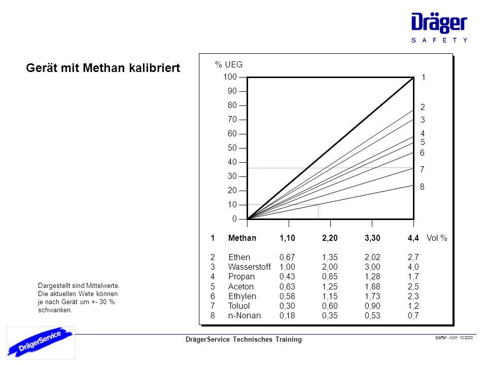 DrägerService Technisches Training Steffen Kühn 10/2000 Gerät mit Methan kalibriert 10 90 80 70 60 50 40 30 20 100 0 % UEG 1 2 3 4 5 6 8 7 Methan Ethe