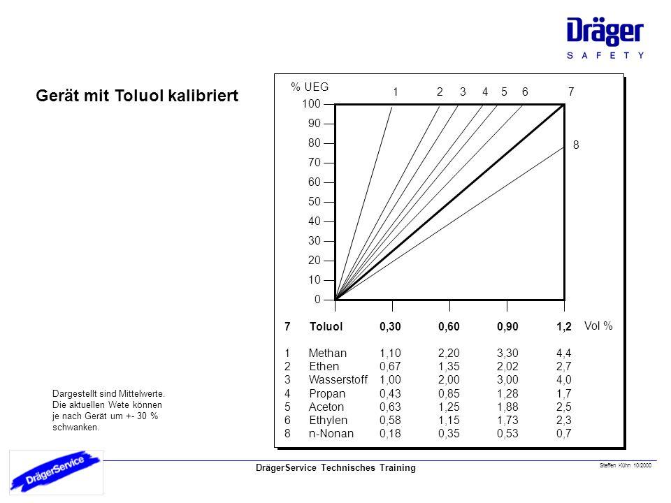 DrägerService Technisches Training Steffen Kühn 10/2000 Gerät mit Toluol kalibriert 10 90 80 70 60 50 40 30 20 100 0 % UEG 123456 8 7 Toluol Methan Ethen Wasserstoff Propan Aceton Ethylen n-Nonan 0,30 1,10 0,67 1,00 0,43 0,63 0,58 0,18 0,60 2,20 1,35 2,00 0,85 1,25 1,15 0,35 0,90 3,30 2,02 3,00 1,28 1,88 1,73 0,53 1,2 4,4 2,7 4,0 1,7 2,5 2,3 0,7 Vol % 7123456871234568 Dargestellt sind Mittelwerte.