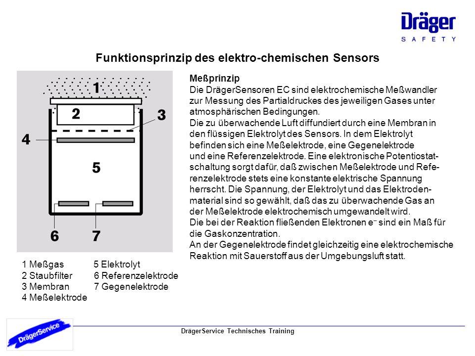 DrägerService Technisches Training Funktionsprinzip des elektro-chemischen Sensors 1 Meßgas 5 Elektrolyt 2 Staubfilter 6 Referenzelektrode 3 Membran 7