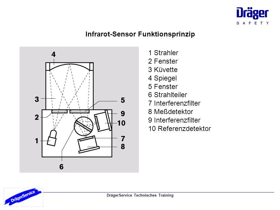 DrägerService Technisches Training Infrarot-Sensor Funktionsprinzip 1 Strahler 2 Fenster 3 Küvette 4 Spiegel 5 Fenster 6 Strahlteiler 7 Interferenzfil