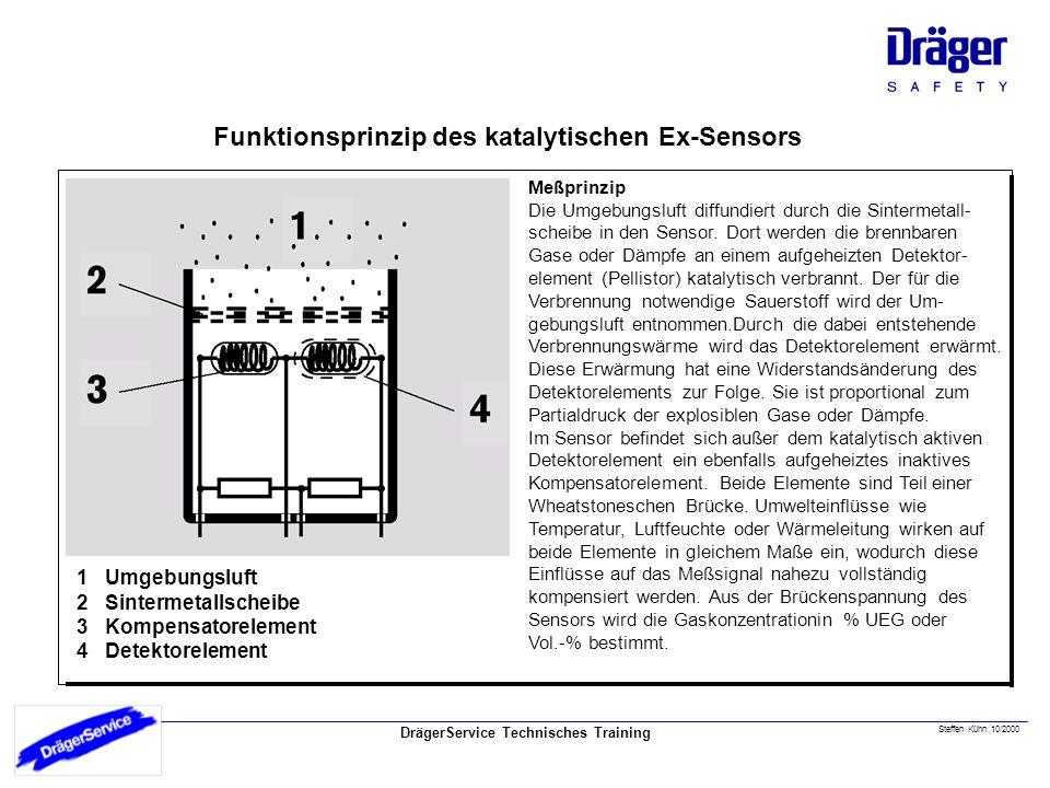 DrägerService Technisches Training Steffen Kühn 10/2000 Funktionsprinzip des katalytischen Ex-Sensors Meßprinzip Die Umgebungsluft diffundiert durch die Sintermetall- scheibe in den Sensor.