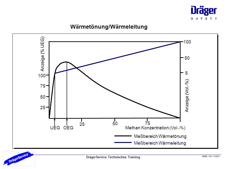 DrägerService Technisches Training Wärmetönung/Wärmeleitung Steffen Kühn 10/2000 UEG OEGMethan Konzentration (Vol.-%) 25 50 75 Anzeige (% UEG) 100 75 50 25 Anzeige (Vol.-%) 5 50 100 Meßbereich Wärmetönung Meßbereich Wärmeleitung Wärmetönung-Wärmeleitung