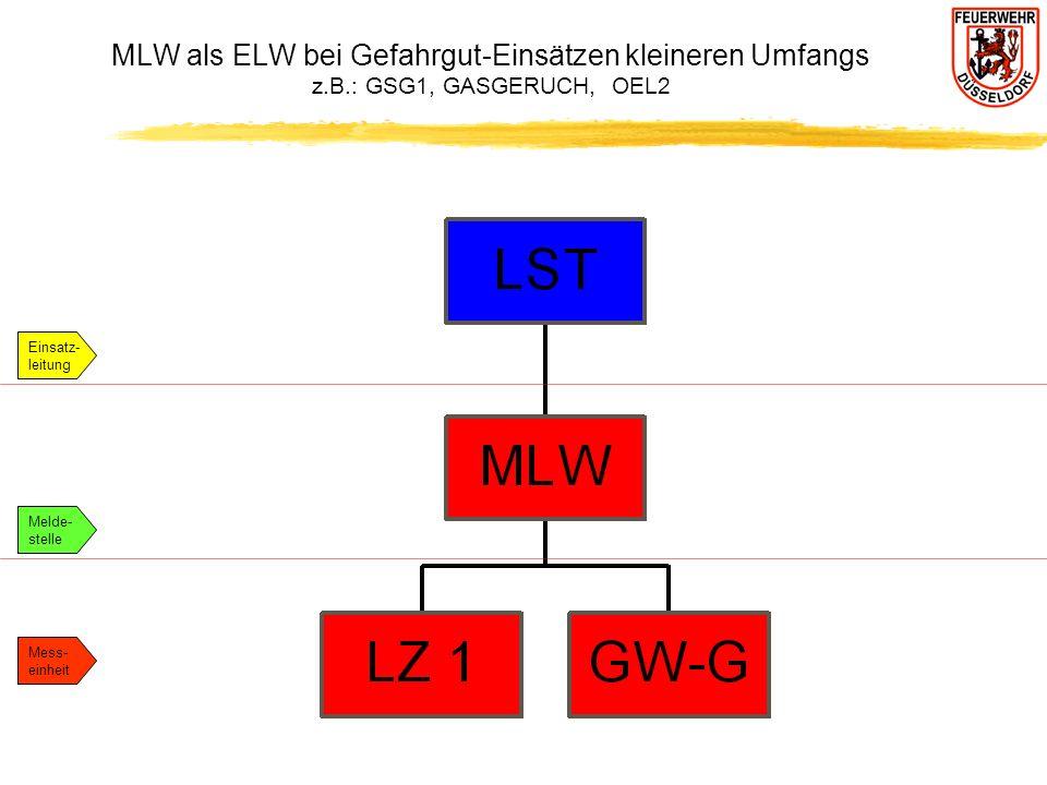 MLW als ELW bei Gefahrgut-Einsätzen kleineren Umfangs z.B.: GSG1, GASGERUCH, OEL2 Einsatz- leitung Melde- stelle Mess- einheit