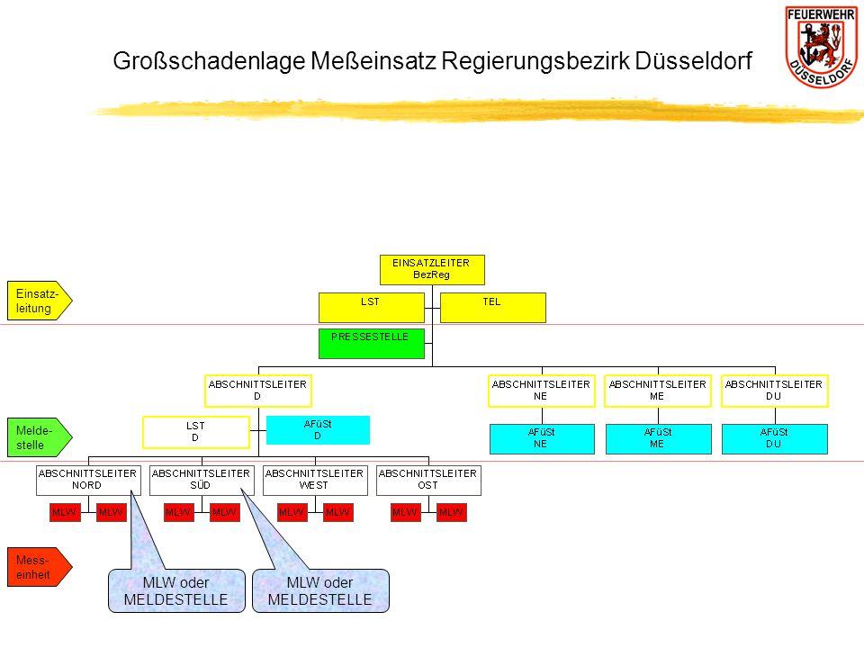 Großschadenlage Meßeinsatz Regierungsbezirk Düsseldorf MLW oder MELDESTELLE MLW oder MELDESTELLE Einsatz- leitung Melde- stelle Mess- einheit