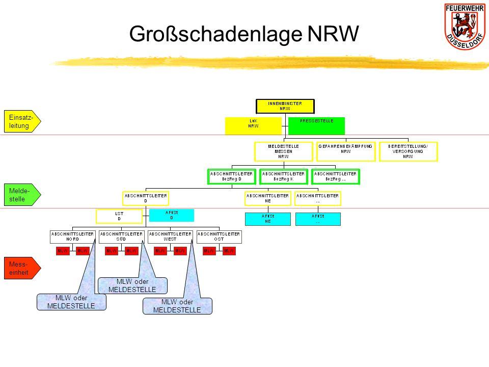 Großschadenlage NRW MLW oder MELDESTELLE MLW oder MELDESTELLE MLW oder MELDESTELLE Einsatz- leitung Melde- stelle Mess- einheit