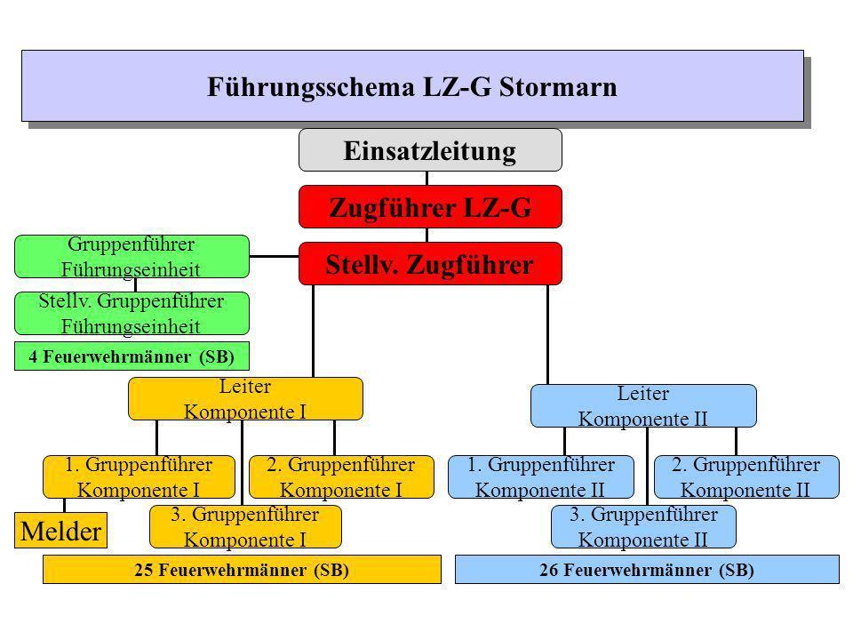 Führungsschema LZ-G Stormarn Einsatzleitung Zugführer LZ-G Stellv. Zugführer Leiter Komponente II 2. Gruppenführer Komponente II 1. Gruppenführer Komp