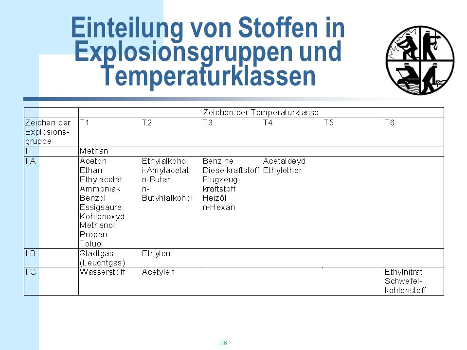 26 Einteilung von Stoffen in Explosionsgruppen und Temperaturklassen