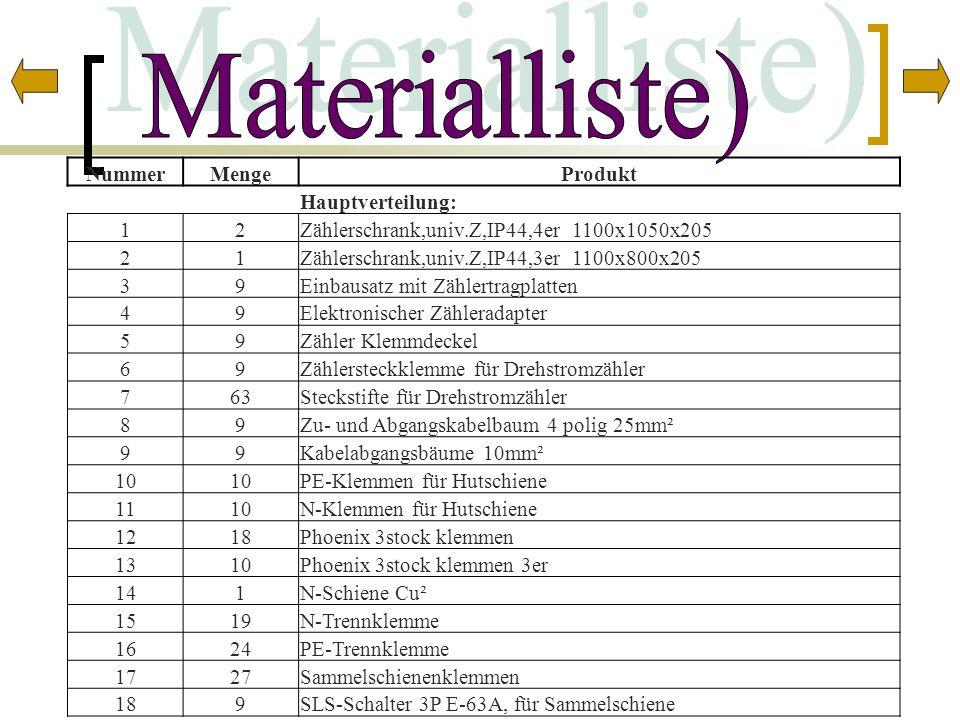 NummerMengeProdukt Hauptverteilung: 12Zählerschrank,univ.Z,IP44,4er 1100x1050x205 21Zählerschrank,univ.Z,IP44,3er 1100x800x205 39Einbausatz mit Zähler