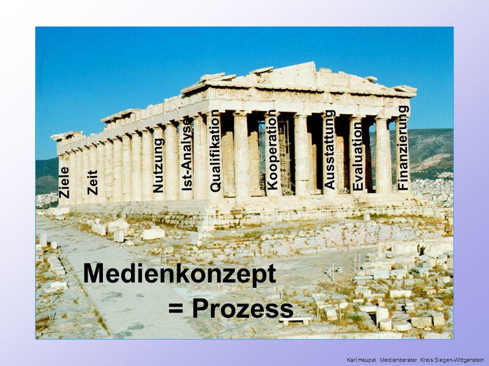 Finanzierung Kooperation Evaluation Nutzung Qualifikation Ziele Ist-Analyse Zeit Ausstattung Medienkonzept = Prozess Karl Heupel Medienberater Kreis S