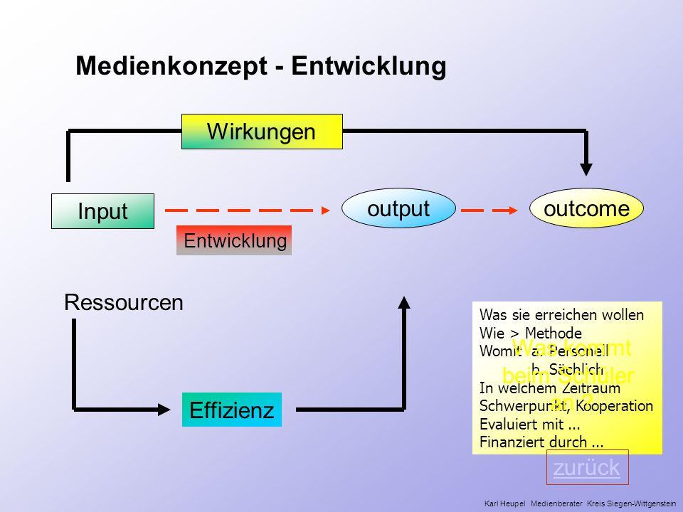 Was sie erreichen wollen Wie > Methode Womit a. Personell b. Sächlich In welchem Zeitraum Schwerpunkt, Kooperation Evaluiert mit... Finanziert durch..