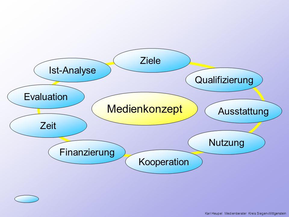 Ziele Kooperation Finanzierung Nutzung Zeit Evaluation Medienkonzept Qualifizierung Ausstattung Ist-Analyse Karl Heupel Medienberater Kreis Siegen-Wit