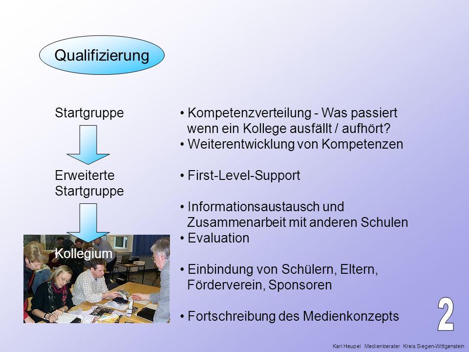 Qualifizierung Startgruppe Erweiterte Startgruppe Kollegium Kompetenzverteilung - Was passiert wenn ein Kollege ausfällt / aufhört? Weiterentwicklung