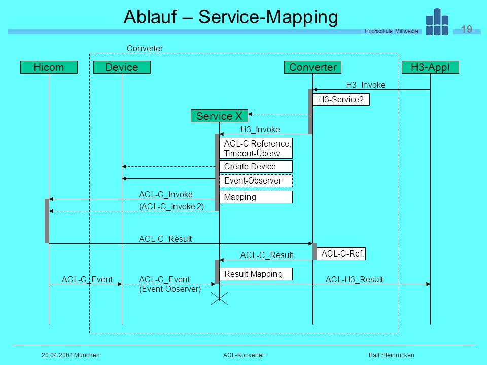 Hochschule Mittweida 19 Ralf Steinrücken20.04.2001 MünchenACL-Konverter Ablauf – Service-Mapping HicomConverter Service X H3-Appl H3_Invoke ACL-C_Invoke ACL-C Reference, Timeout-Überw.
