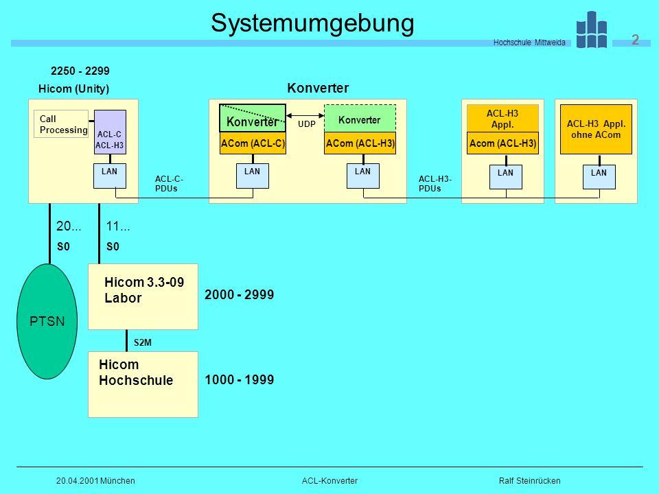 Hochschule Mittweida 2 Ralf Steinrücken20.04.2001 MünchenACL-Konverter Systemumgebung Hicom (Unity) LAN ACL-H3- PDUs ACL-C- PDUs LAN Call Processing ACL-C ACL-H3 Konverter UDP LAN ACom (ACL-C)ACom (ACL-H3) Konverter ACL-H3 Appl.