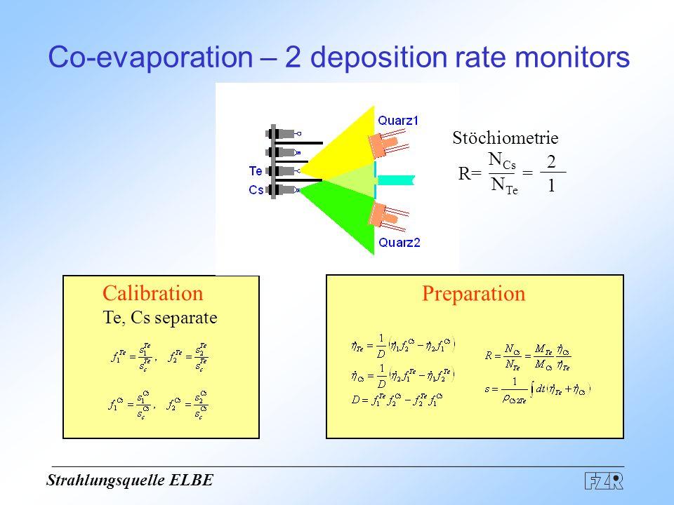 Co-evaporation – 2 deposition rate monitors R= N Cs N Te = 2 1 Stöchiometrie Calibration Te, Cs separate Preparation