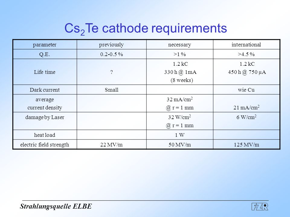 Strahlungsquelle ELBE Cs 2 Te cathode requirements parameterpreviouslynecessaryinternational Q.E.0.2-0.5 %>1 %>4.5 % Life time? 1.2 kC 330 h @ 1mA (8