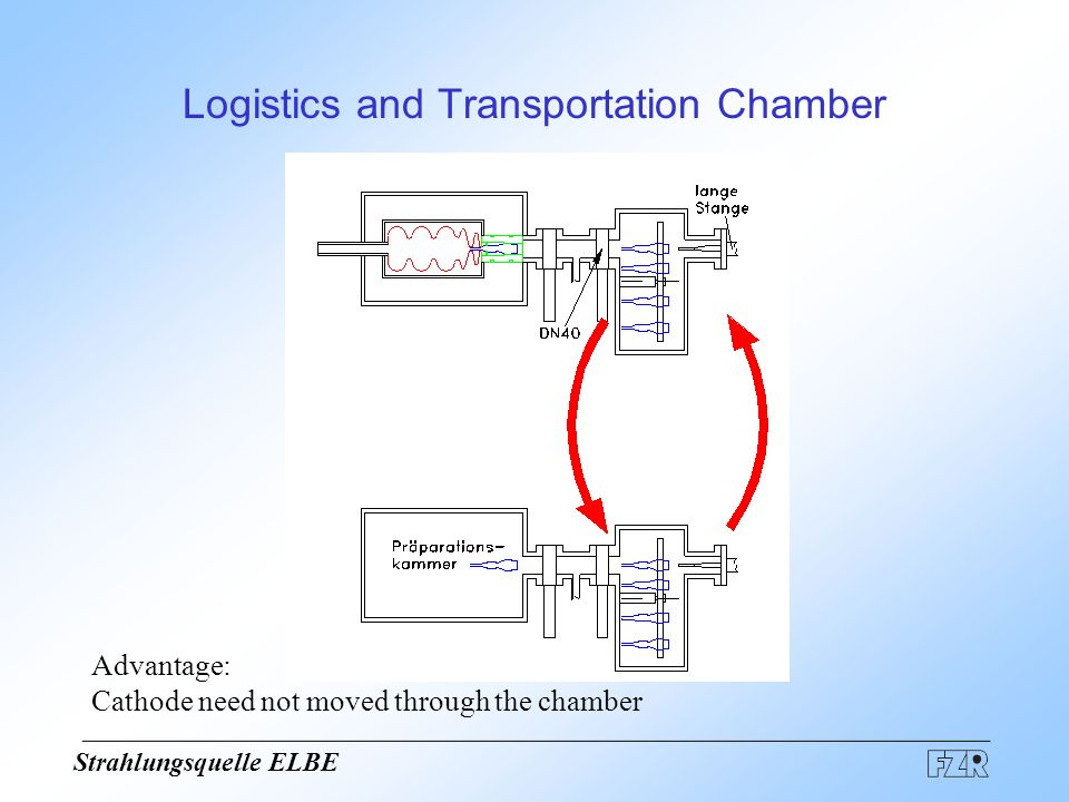 Strahlungsquelle ELBE 2 transportation chambers with ion pumps drawback: long translator rod (1.2 m) open questions: Short transfer path length precise movement into the cavity additional manipulator and exchange chamber .