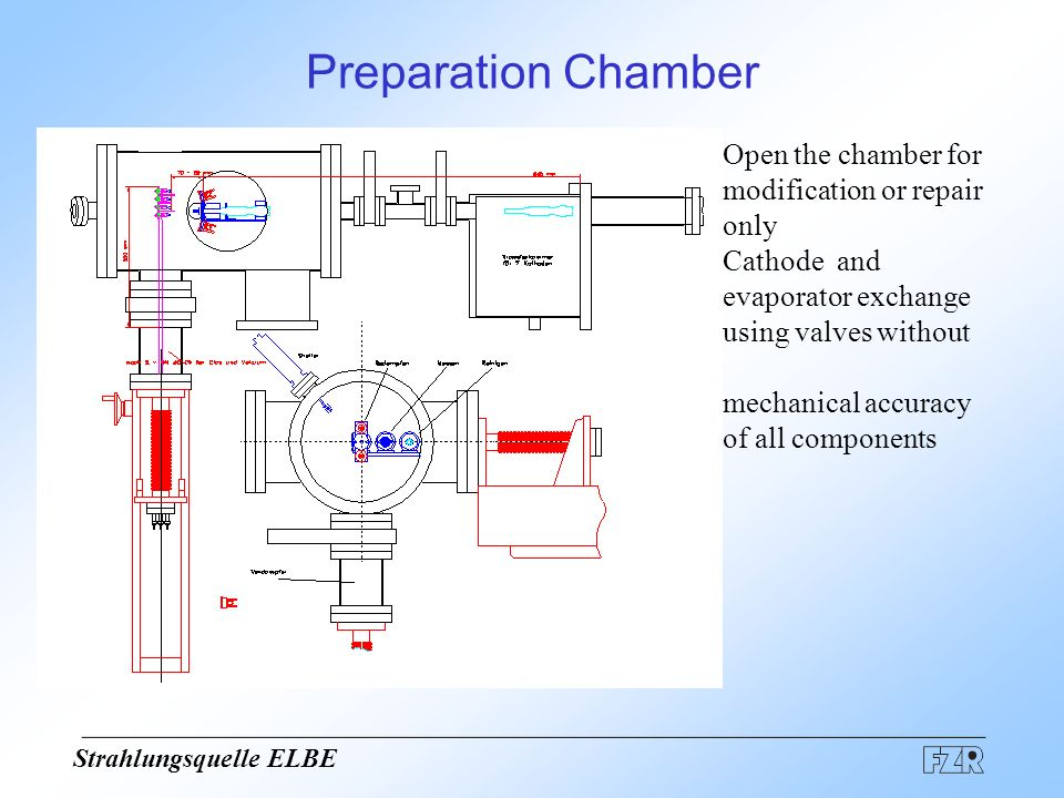 Strahlungsquelle ELBE Functions cathode exchange vacuum generation and measurement evaporation of Te and Cs Measurment of quantum efficiency Laser scan collection electrode with homogenous electric field cathode mounting (thread) Ion beam cleaning cathode fitting ion source Additional possibilities.