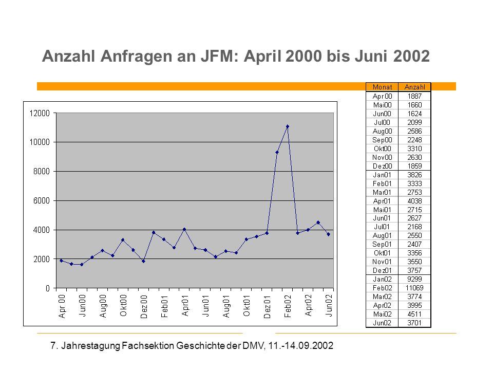 Anzahl Anfragen an JFM: April 2000 bis Juni 2002