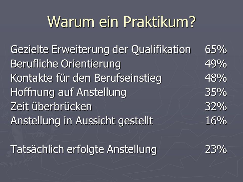 Warum ein Praktikum? Gezielte Erweiterung der Qualifikation 65% Berufliche Orientierung49% Kontakte für den Berufseinstieg48% Hoffnung auf Anstellung3