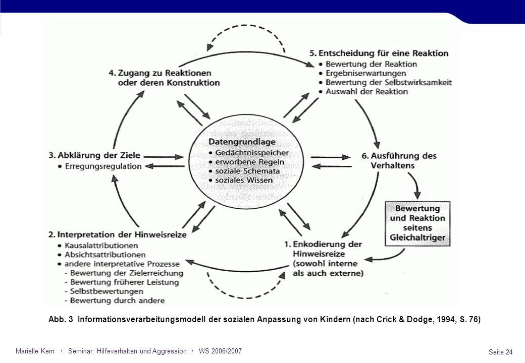 Seite 24 Marielle Kern · Seminar: Hilfeverhalten und Aggression · WS 2006/2007 Abb. 3 Informationsverarbeitungsmodell der sozialen Anpassung von Kinde