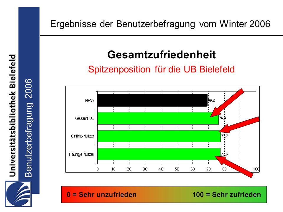Benutzerbefragung 2006 Ergebnisse der Benutzerbefragung vom Winter 2006 Gesamtzufriedenheit Spitzenposition für die UB Bielefeld 0 = Sehr unzufrieden100 = Sehr zufrieden
