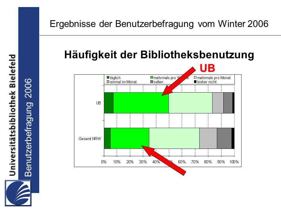 Benutzerbefragung 2006 Ergebnisse der Benutzerbefragung vom Winter 2006 Häufigkeit der Bibliotheksbenutzung UB