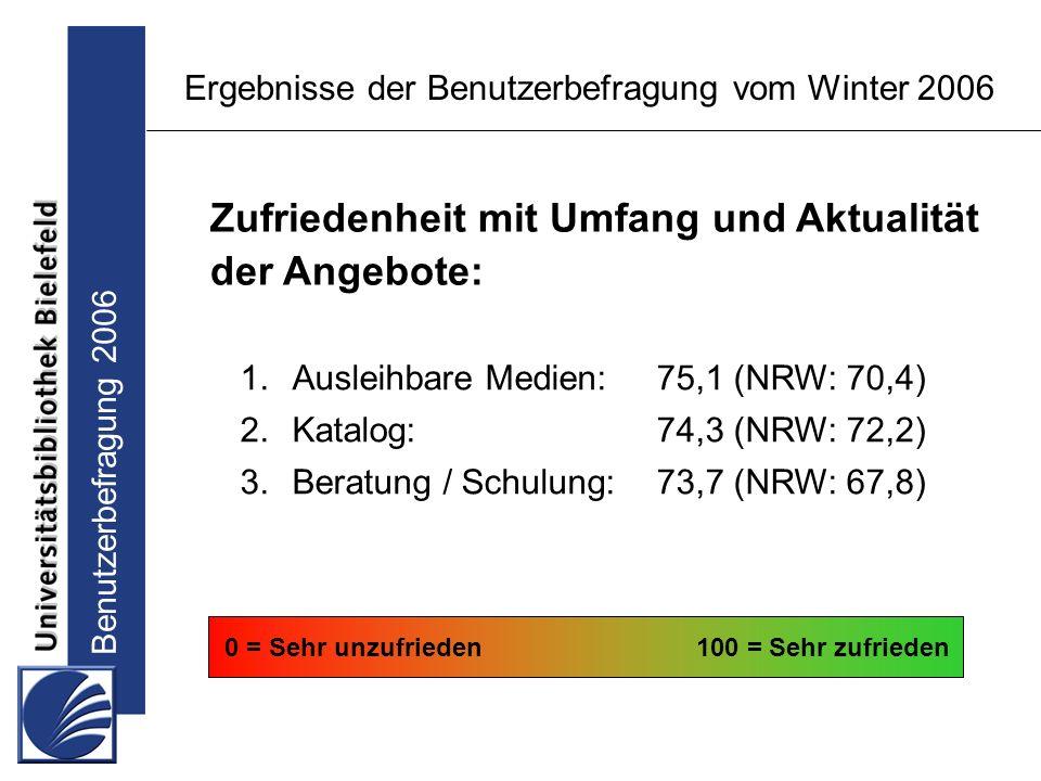 Benutzerbefragung 2006 Ergebnisse der Benutzerbefragung vom Winter 2006 1.Ausleihbare Medien:75,1 (NRW: 70,4) 2.Katalog:74,3 (NRW: 72,2) 3.Beratung / Schulung:73,7 (NRW: 67,8) 0 = Sehr unzufrieden100 = Sehr zufrieden Zufriedenheit mit Umfang und Aktualität der Angebote: