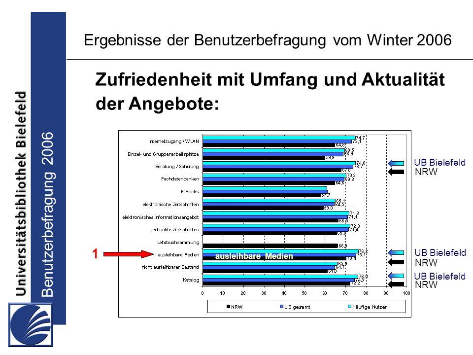 Benutzerbefragung 2006 Ergebnisse der Benutzerbefragung vom Winter 2006 Zufriedenheit mit Umfang und Aktualität der Angebote: UB Bielefeld NRW ausleihbare Medien NRW UB Bielefeld NRW 1