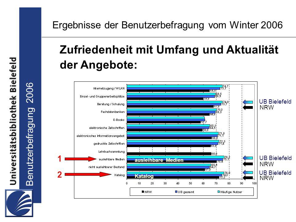 Benutzerbefragung 2006 Ergebnisse der Benutzerbefragung vom Winter 2006 Zufriedenheit mit Umfang und Aktualität der Angebote: UB Bielefeld NRW ausleihbare Medien Katalog NRW UB Bielefeld NRW 1 2