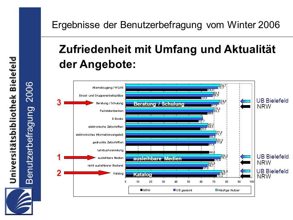 Benutzerbefragung 2006 Ergebnisse der Benutzerbefragung vom Winter 2006 Zufriedenheit mit Umfang und Aktualität der Angebote: UB Bielefeld NRW ausleihbare Medien Katalog NRW UB Bielefeld Beratung / Schulung UB Bielefeld NRW 1 2 3
