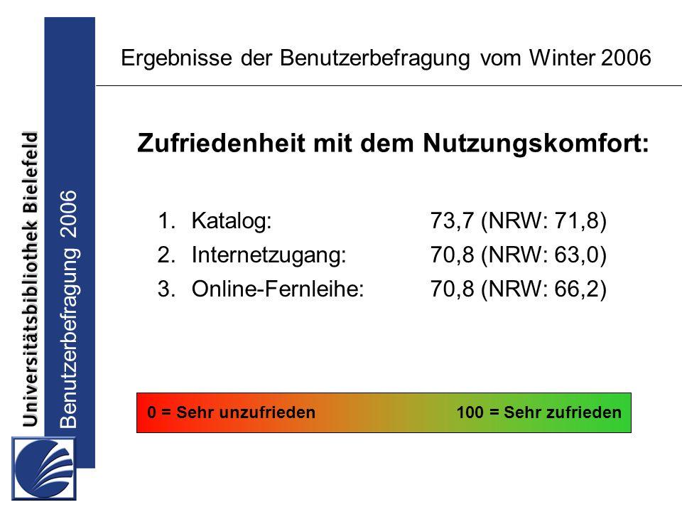 Benutzerbefragung 2006 Ergebnisse der Benutzerbefragung vom Winter 2006 1.Katalog:73,7 (NRW: 71,8) 2.Internetzugang:70,8 (NRW: 63,0) 3.Online-Fernleihe:70,8 (NRW: 66,2) 0 = Sehr unzufrieden100 = Sehr zufrieden Zufriedenheit mit dem Nutzungskomfort: