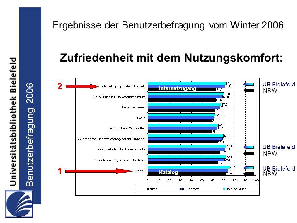 Benutzerbefragung 2006 Ergebnisse der Benutzerbefragung vom Winter 2006 Zufriedenheit mit dem Nutzungskomfort: UB Bielefeld NRW Katalog 1 2 Internetzugang UB Bielefeld NRW