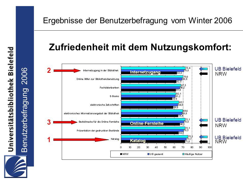 Benutzerbefragung 2006 Ergebnisse der Benutzerbefragung vom Winter 2006 Zufriedenheit mit dem Nutzungskomfort: UB Bielefeld NRW Katalog 3 1 2 Internetzugang Online-Fernleihe UB Bielefeld NRW