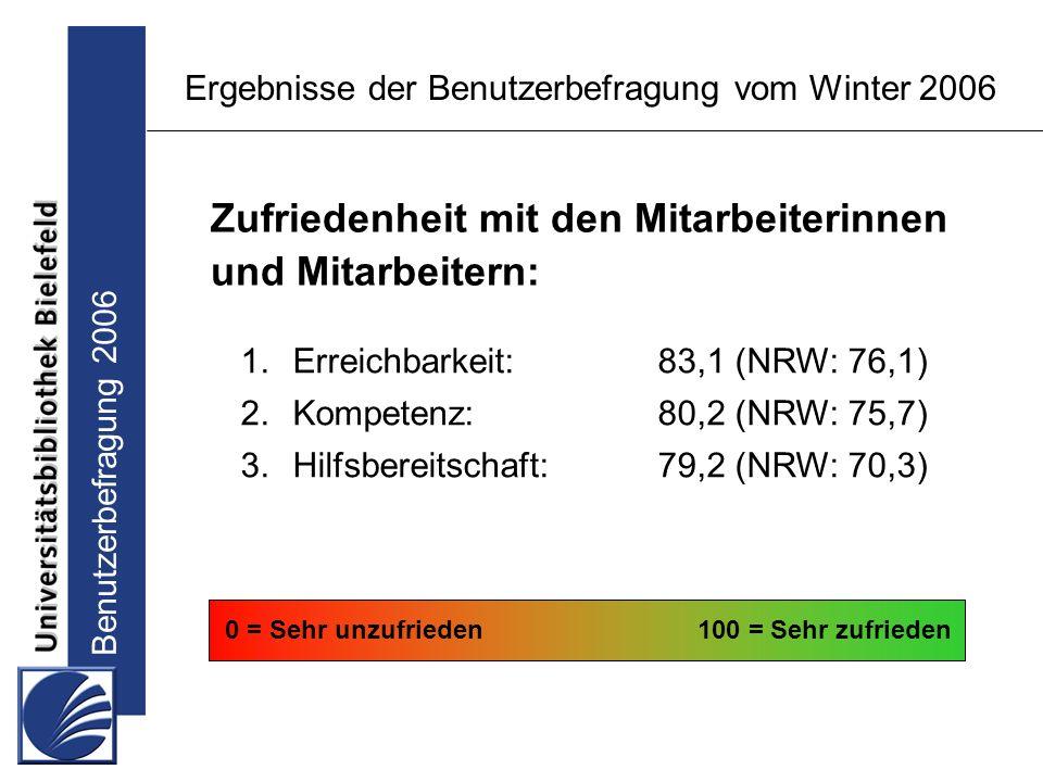 Benutzerbefragung 2006 Ergebnisse der Benutzerbefragung vom Winter 2006 1.Erreichbarkeit:83,1 (NRW: 76,1) 2.Kompetenz:80,2 (NRW: 75,7) 3.Hilfsbereitschaft: 79,2 (NRW: 70,3) 0 = Sehr unzufrieden100 = Sehr zufrieden Zufriedenheit mit den Mitarbeiterinnen und Mitarbeitern: