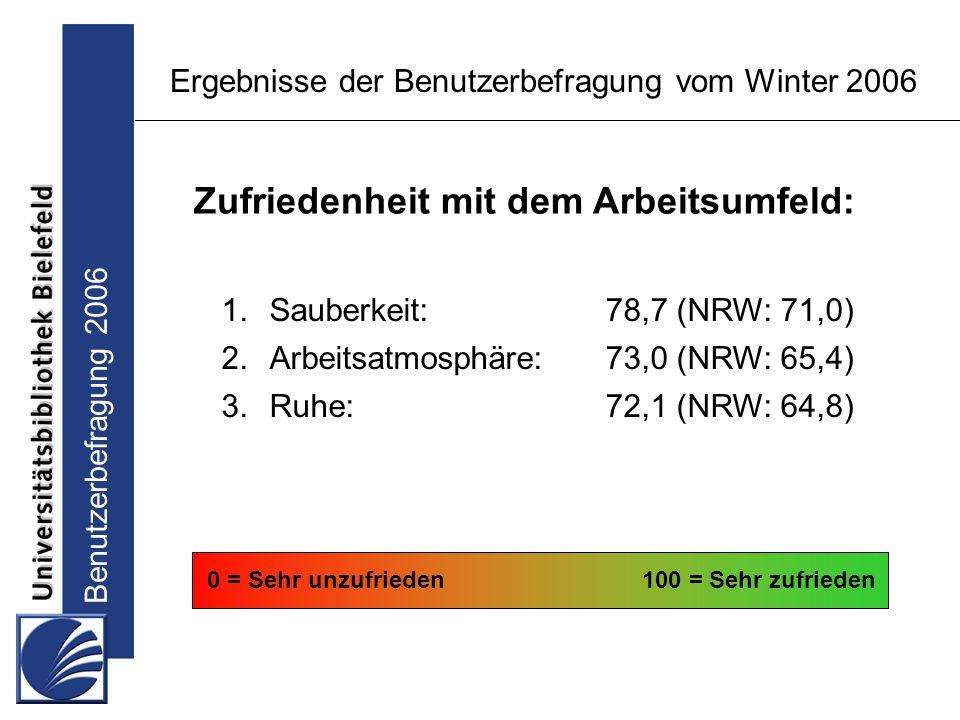 Benutzerbefragung 2006 Ergebnisse der Benutzerbefragung vom Winter 2006 1.Sauberkeit:78,7 (NRW: 71,0) 2.Arbeitsatmosphäre:73,0 (NRW: 65,4) 3.Ruhe:72,1 (NRW: 64,8) 0 = Sehr unzufrieden100 = Sehr zufrieden Zufriedenheit mit dem Arbeitsumfeld: