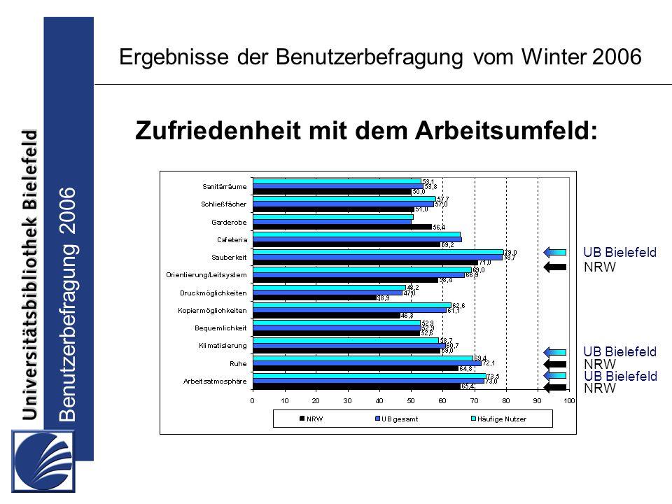 Benutzerbefragung 2006 Ergebnisse der Benutzerbefragung vom Winter 2006 Zufriedenheit mit dem Arbeitsumfeld: UB Bielefeld NRW UB Bielefeld NRW
