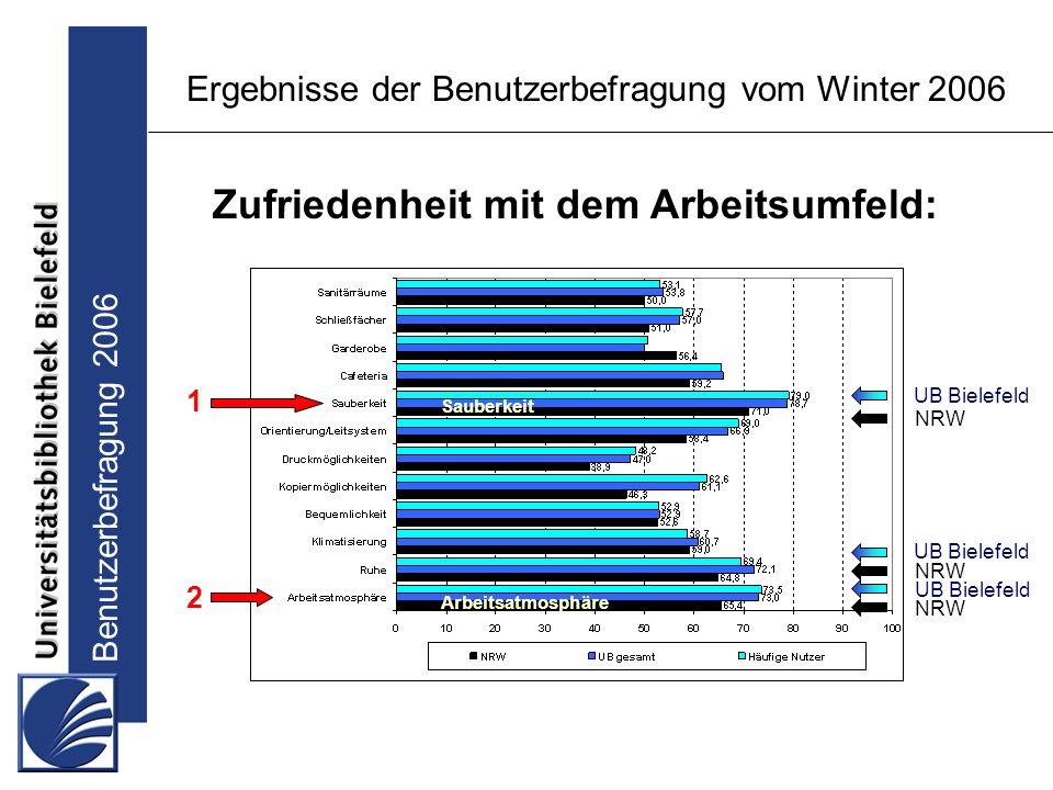 Benutzerbefragung 2006 Ergebnisse der Benutzerbefragung vom Winter 2006 Zufriedenheit mit dem Arbeitsumfeld: UB Bielefeld NRW UB Bielefeld NRW 1 2 Sauberkeit Arbeitsatmosphäre
