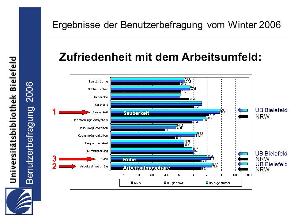 Benutzerbefragung 2006 Ergebnisse der Benutzerbefragung vom Winter 2006 Zufriedenheit mit dem Arbeitsumfeld: UB Bielefeld NRW UB Bielefeld NRW 1 2 3 Sauberkeit Arbeitsatmosphäre Ruhe
