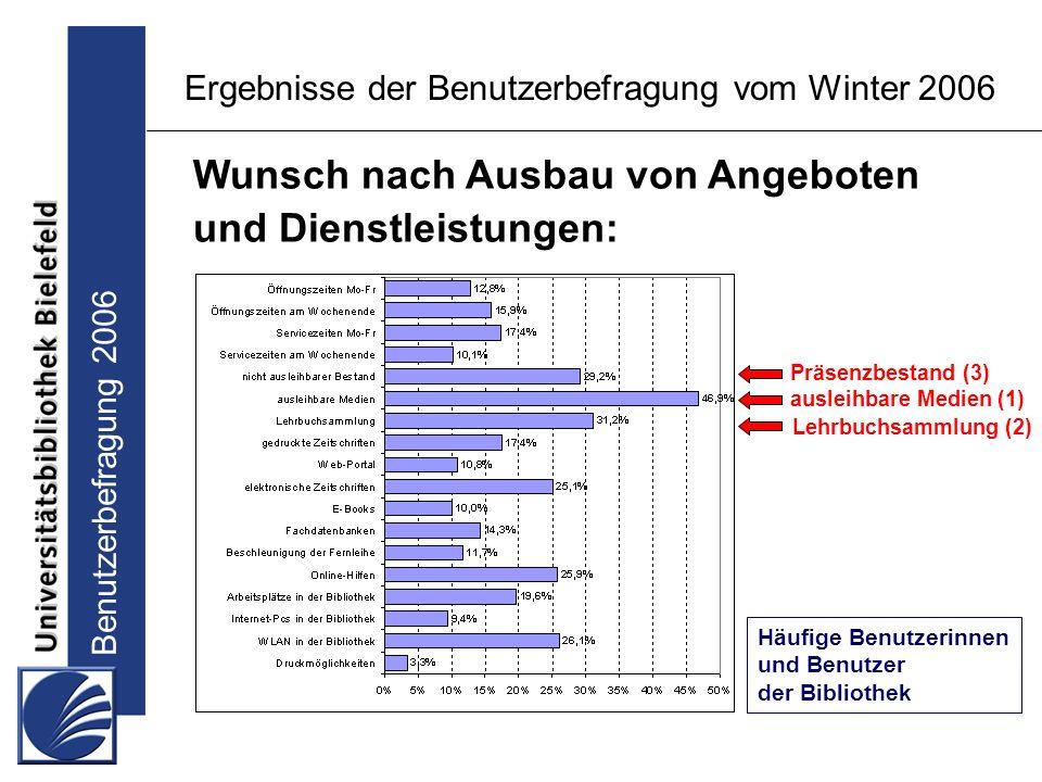 Benutzerbefragung 2006 Ergebnisse der Benutzerbefragung vom Winter 2006 Wunsch nach Ausbau von Angeboten und Dienstleistungen: Häufige Benutzerinnen und Benutzer der Bibliothek ausleihbare Medien (1) Lehrbuchsammlung (2) Präsenzbestand (3)