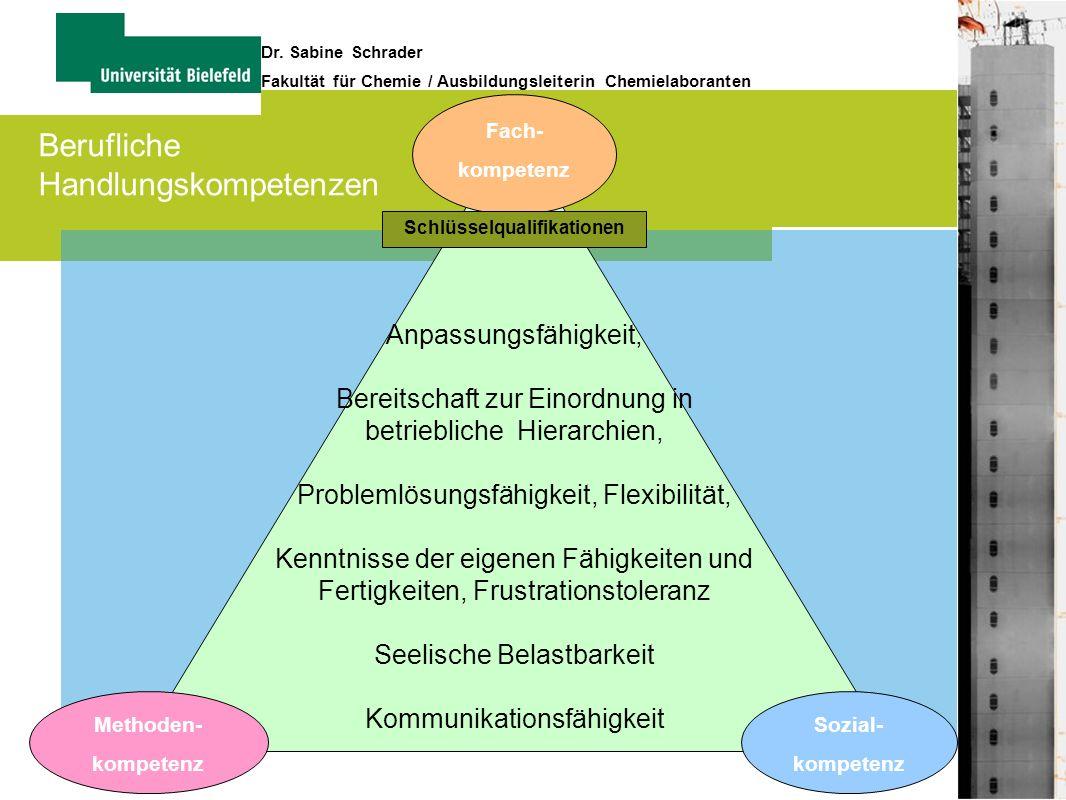11 Dr. Sabine Schrader Fakultät für Chemie / Ausbildungsleiterin Chemielaboranten Fach- kompetenz Methoden- kompetenz Sozial- kompetenz Anpassungsfähi