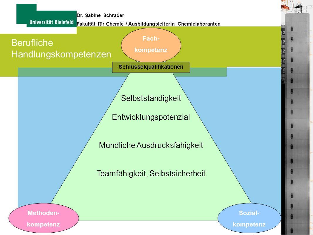 12 Dr. Sabine Schrader Fakultät für Chemie / Ausbildungsleiterin Chemielaboranten Fach- kompetenz Methoden- kompetenz Sozial- kompetenz Selbstständigk
