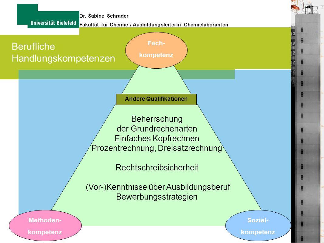 13 Dr. Sabine Schrader Fakultät für Chemie / Ausbildungsleiterin Chemielaboranten Fach- kompetenz Methoden- kompetenz Sozial- kompetenz Beherrschung d