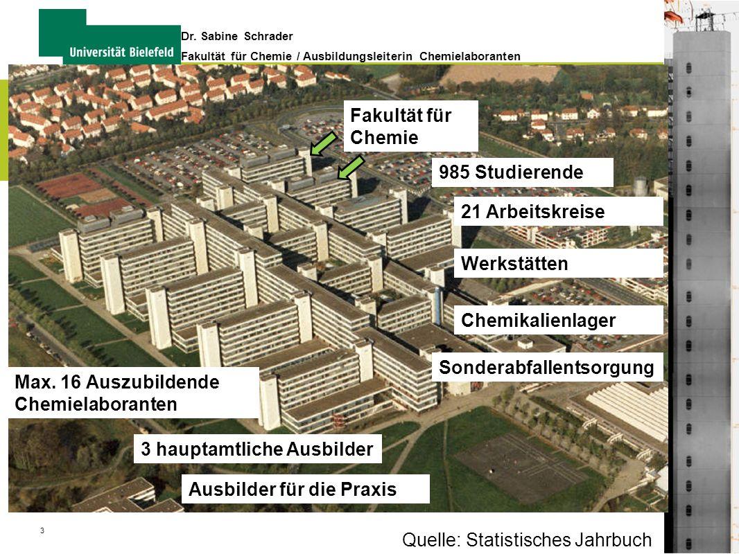 3 Dr. Sabine Schrader Fakultät für Chemie / Ausbildungsleiterin Chemielaboranten Fakultät für Chemie 985 Studierende Quelle: Statistisches Jahrbuch 21