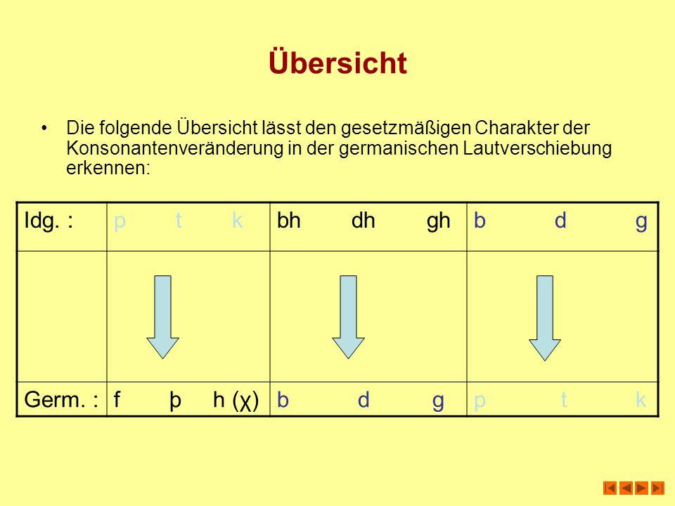 Übersicht Die folgende Übersicht lässt den gesetzmäßigen Charakter der Konsonantenveränderung in der germanischen Lautverschiebung erkennen: Idg. :p t