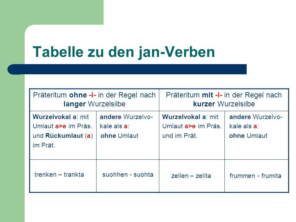 Tabelle zu den jan-Verben Präteritum ohne -i- in der Regel nach langer Wurzelsilbe Präteritum mit -i- in der Regel nach kurzer Wurzelsilbe Wurzelvokal