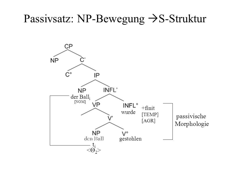 Passivsatz: NP-Bewegung S-Struktur gestohlenden Ball wurde +finit [TEMP] [AGR] [NOM] passivische Morphologie den Ball der Ball i titi