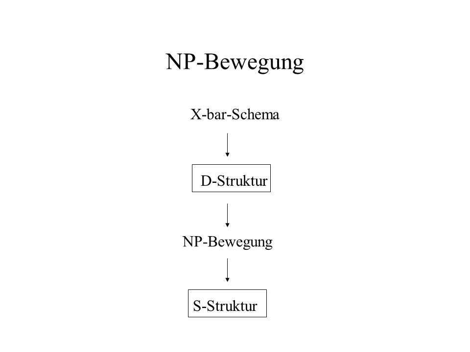 Interaktion: Kasusfilter & Theta-Kriterium Der Landeplatz einer NP-Bewegung ist stets eine Subjektposition.